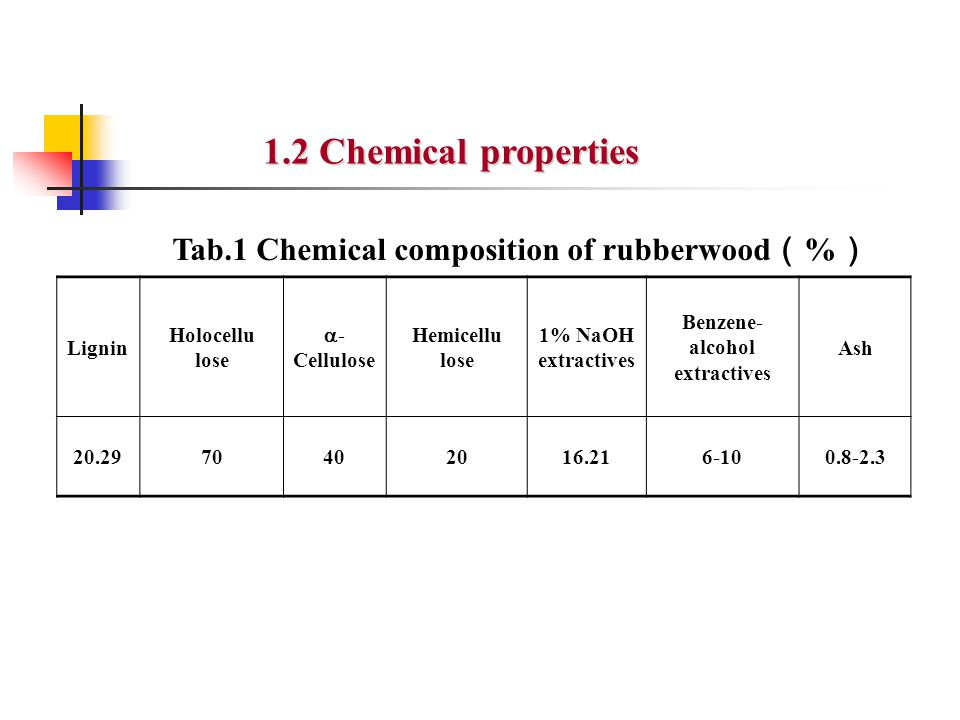 1.2 Chemical properties Tab.1 Chemical composition of rubberwood ( % ) Lignin Holocellu lose  - Cellulose Hemicellu lose 1% NaOH extractives Benzene-