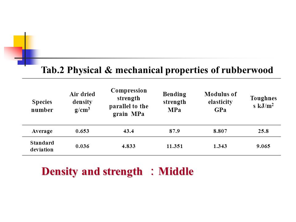 Tab.2 Physical & mechanical properties of rubberwood Density and strength : Middle Species number Air dried density g/cm 3 Compression strength parall