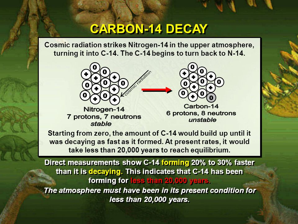 CARBON-14 DECAY Cosmic radiation strikes Nitrogen-14 in the upper atmosphere, turning it into C-14.