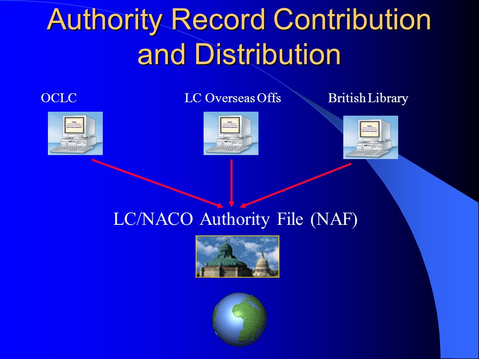Authority Record Contribution and Distribution OCLCLC Overseas OffsBritish Library LC/NACO Authority File (NAF)