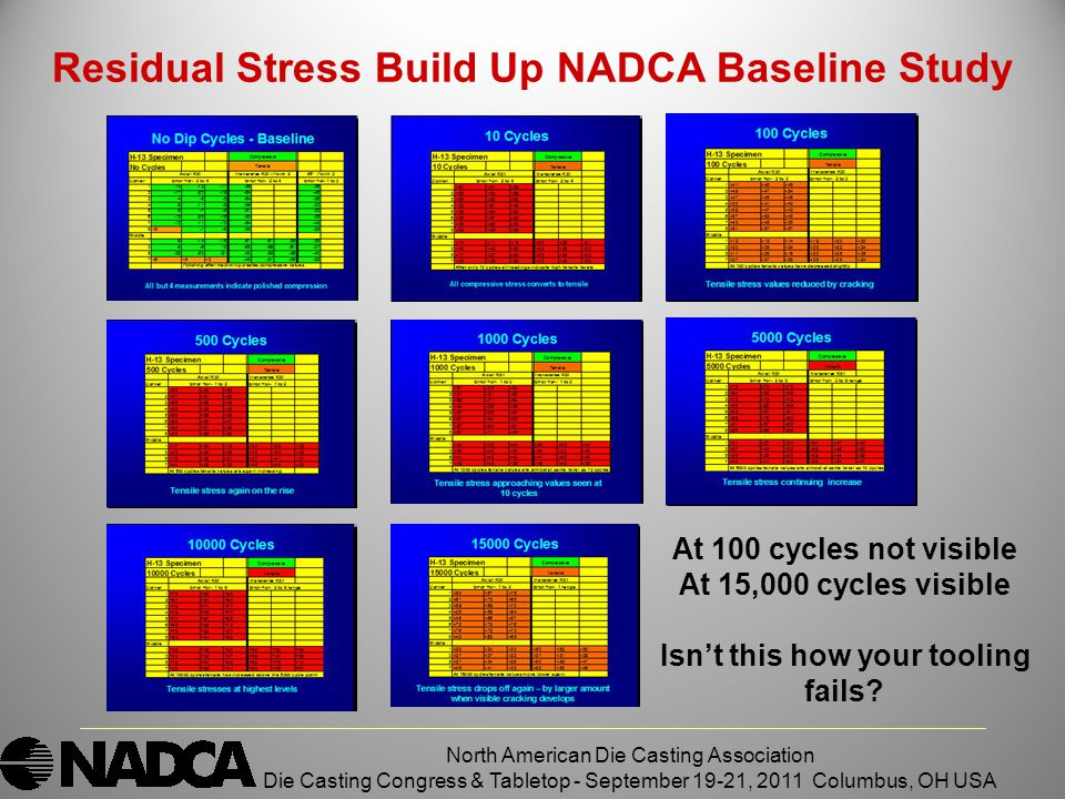 North American Die Casting Association Die Casting Congress & Tabletop - September 19-21, 2011 Columbus, OH USA Residual Stress Build Up NADCA Baseline Study At 100 cycles not visible At 15,000 cycles visible Isn't this how your tooling fails