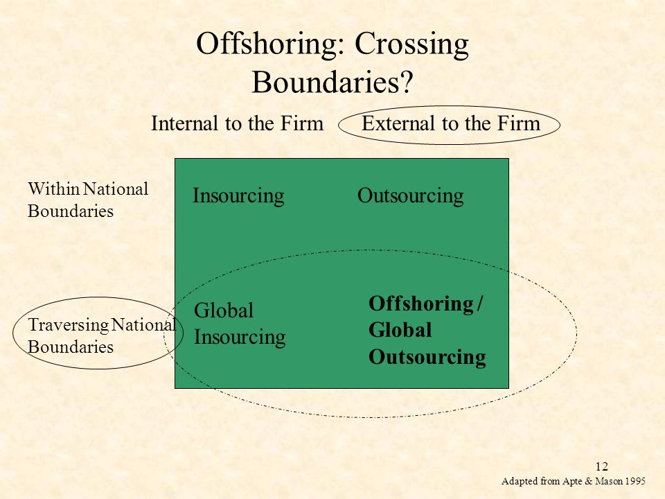 12 Offshoring: Crossing Boundaries.
