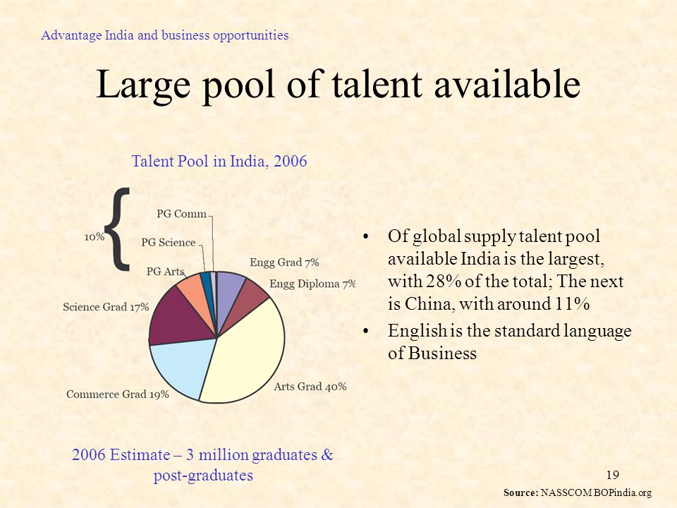19 Large pool of talent available Of global supply talent pool available India is the largest, with 28% of the total; The next is China, with around 11% English is the standard language of Business Advantage India and business opportunities 2006 Estimate – 3 million graduates & post-graduates Talent Pool in India, 2006 Source: NASSCOM BOPindia.org