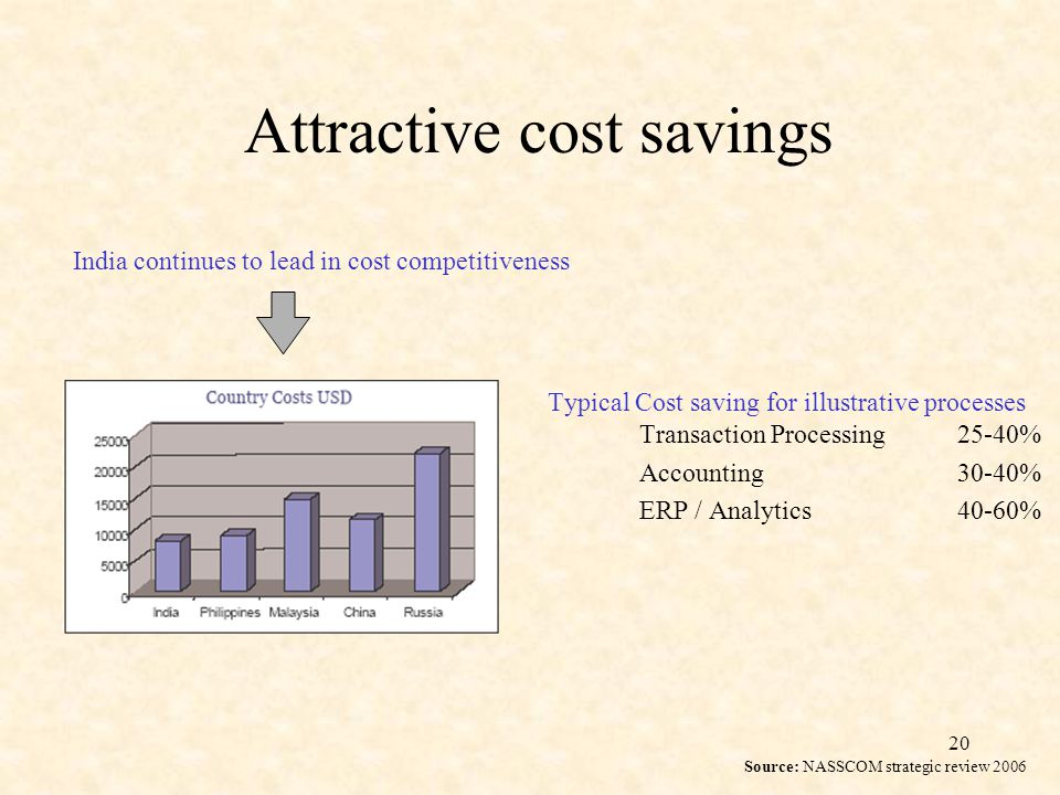 20 Attractive cost savings Typical Cost saving for illustrative processes Transaction Processing 25-40% Accounting30-40% ERP / Analytics40-60% India continues to lead in cost competitiveness Source: NASSCOM strategic review 2006