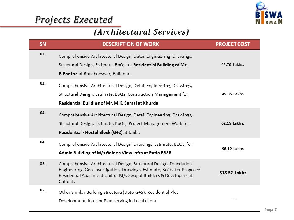 Projects Executed Projects Executed (Architectural Services) Page 7 SNDESCRIPTION OF WORKPROJECT COST 01.