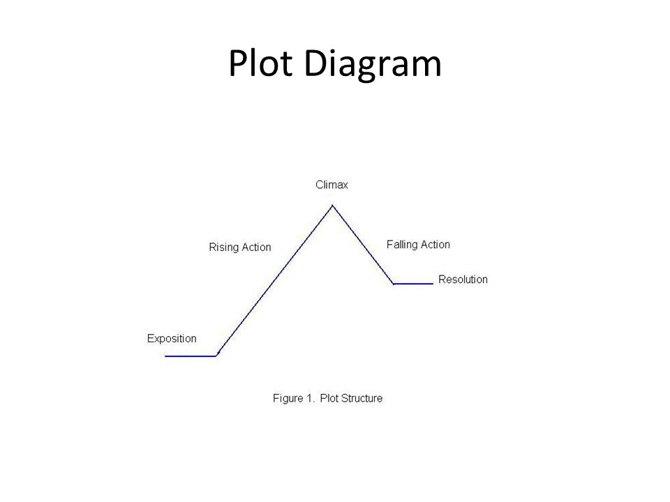 Different forms of Genre in Nonfiction Autobiography/Biograp hy Essays Nonfiction Speech