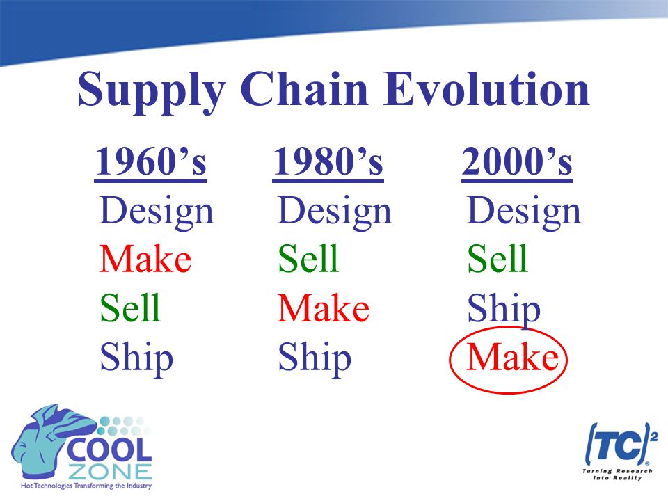 1960's Design Make Sell Ship 1980's Design Sell Make Ship 2000's Design Sell Ship Make Supply Chain Evolution