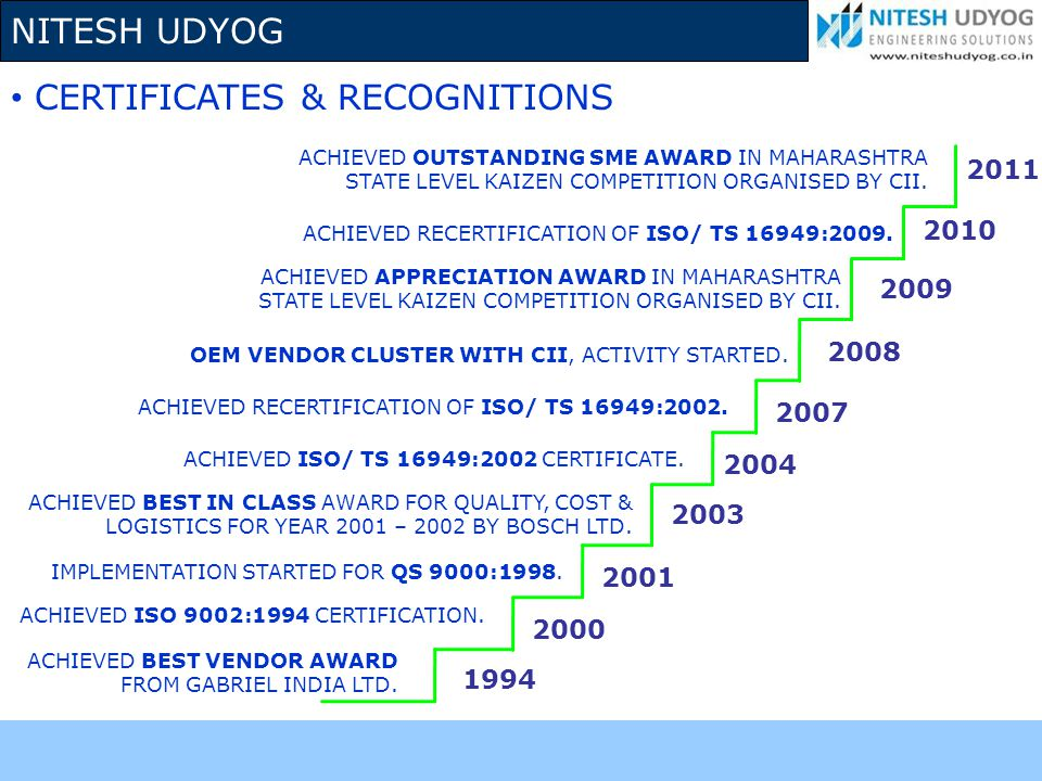 NITESH UDYOG CERTIFICATES & RECOGNITIONS ACHIEVED BEST VENDOR AWARD FROM GABRIEL INDIA LTD. ACHIEVED ISO 9002:1994 CERTIFICATION. IMPLEMENTATION START