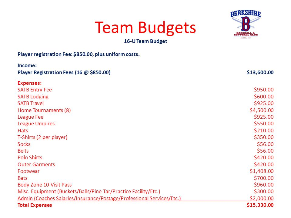 Team Budgets 16-U Team Budget Player registration Fee: $850.00, plus uniform costs. Income: Player Registration Fees (16 @ $850.00)$13,600.00 Expenses