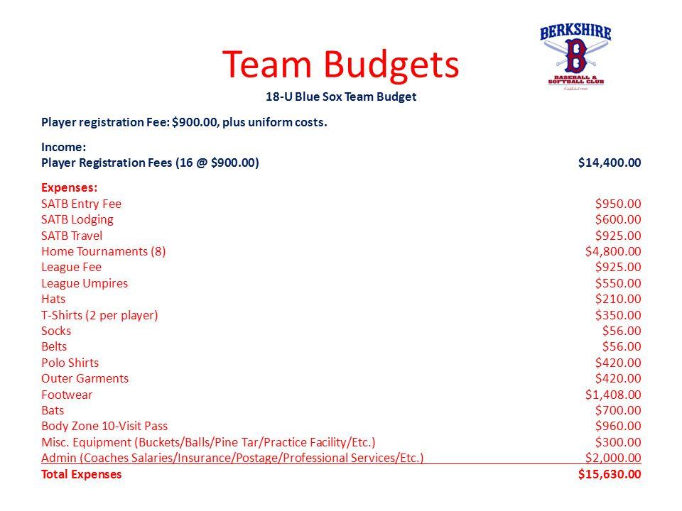 Team Budgets 18-U Blue Sox Team Budget Player registration Fee: $900.00, plus uniform costs. Income: Player Registration Fees (16 @ $900.00)$14,400.00