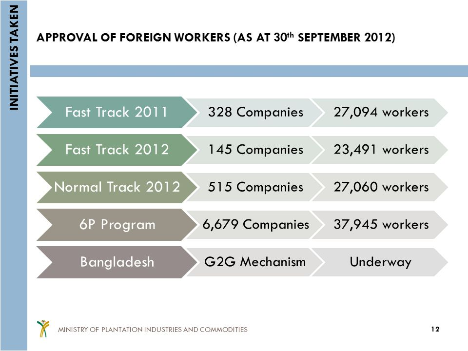 Fast Track 2011 328 Companies27,094 workers Fast Track 2012 145 Companies23,491 workers Normal Track 2012 515 Companies27,060 workers 6P Program 6,679 Companies37,945 workers Bangladesh G2G MechanismUnderway APPROVAL OF FOREIGN WORKERS (AS AT 30 th SEPTEMBER 2012) 12 MINISTRY OF PLANTATION INDUSTRIES AND COMMODITIES INITIATIVES TAKEN