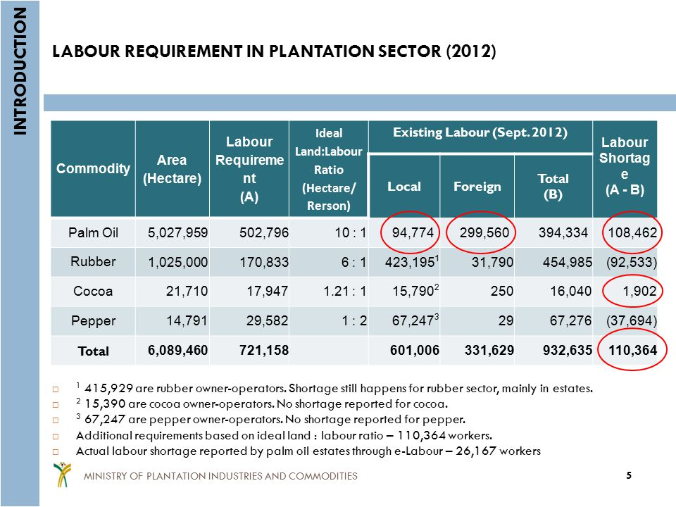 LABOUR REQUIREMENT IN PLANTATION SECTOR (2012)  1 415,929 are rubber owner-operators.