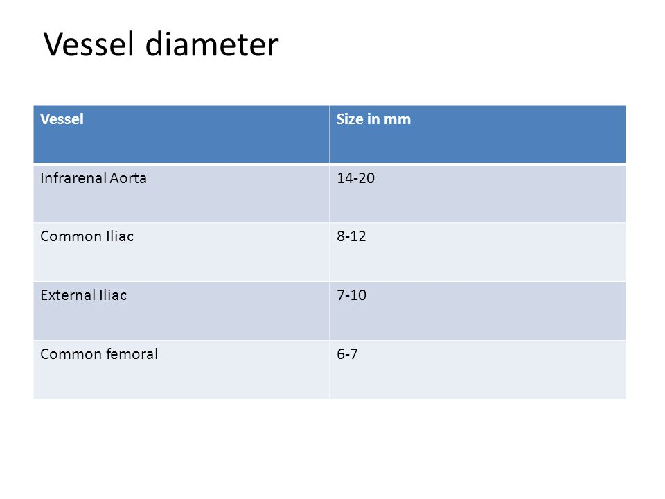 Vessel diameter VesselSize in mm Infrarenal Aorta14-20 Common Iliac8-12 External Iliac7-10 Common femoral6-7