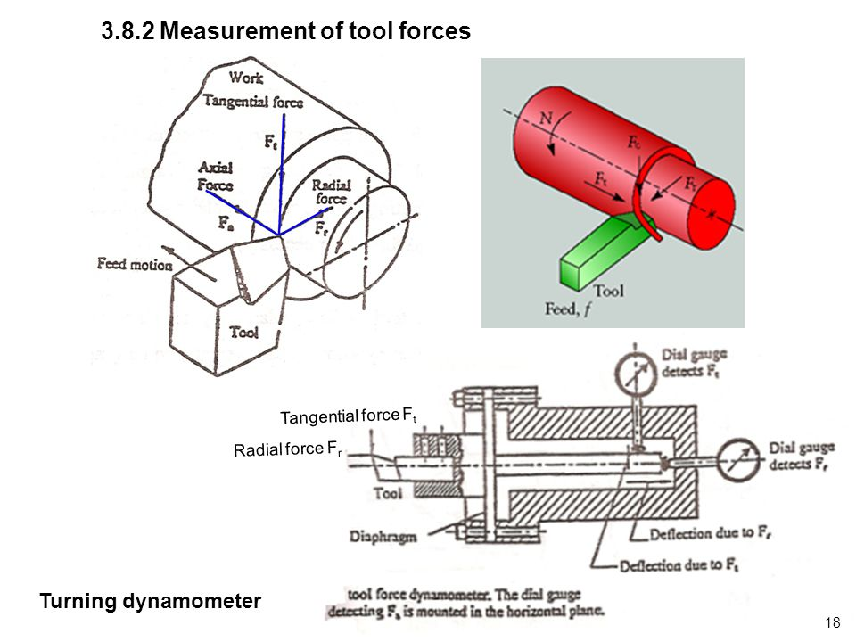 3.8.2 Measurement of tool forces Tangential force F t Radial force F r Turning dynamometer 18