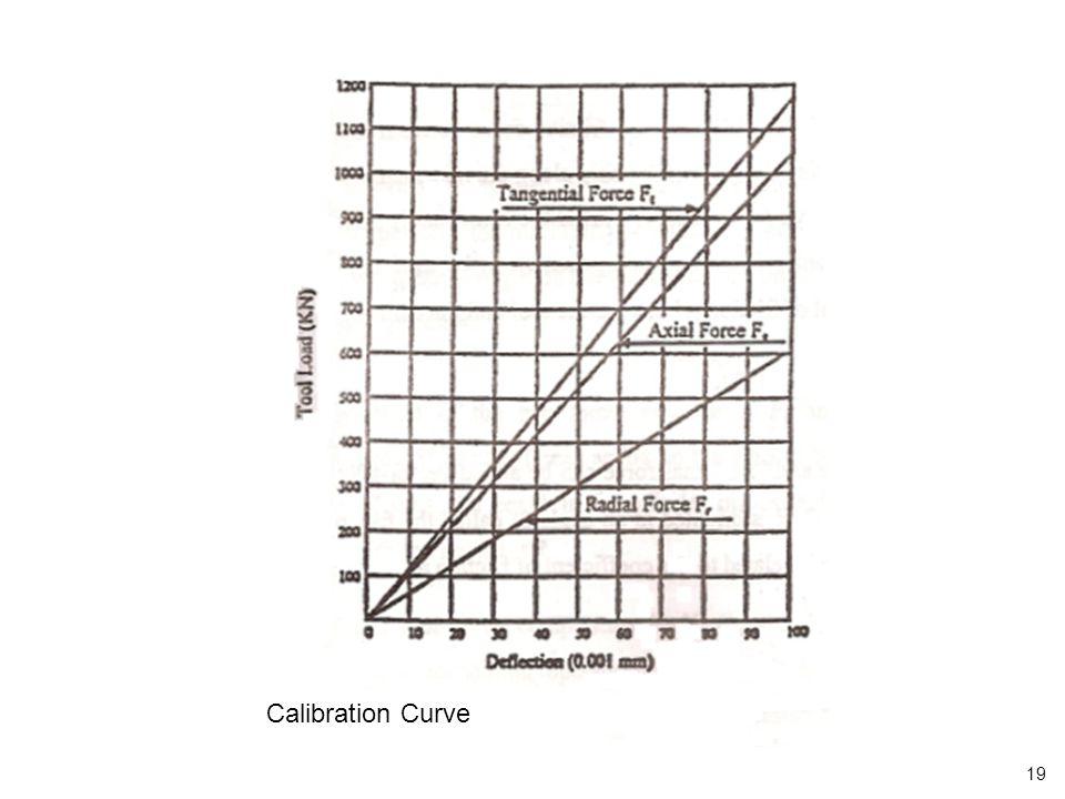 Calibration Curve 19