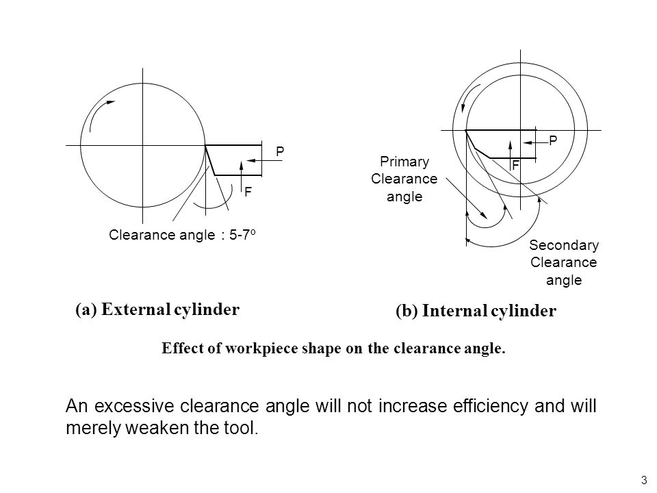 P F Primary Clearance angle Secondary Clearance angle (b) Internal cylinder Effect of workpiece shape on the clearance angle. (a) External cylinder P