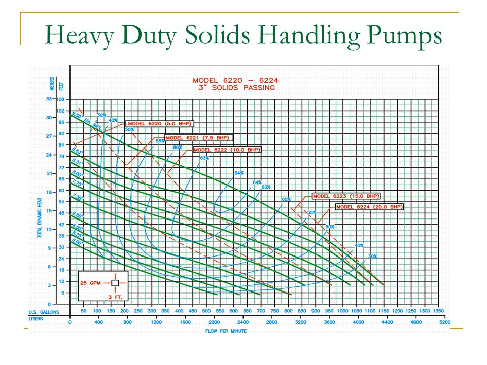 Heavy Duty Solids Handling Pumps