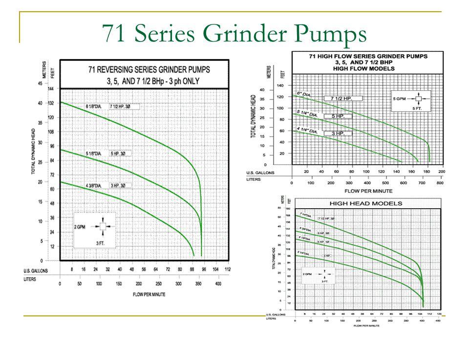 71 Series Grinder Pumps