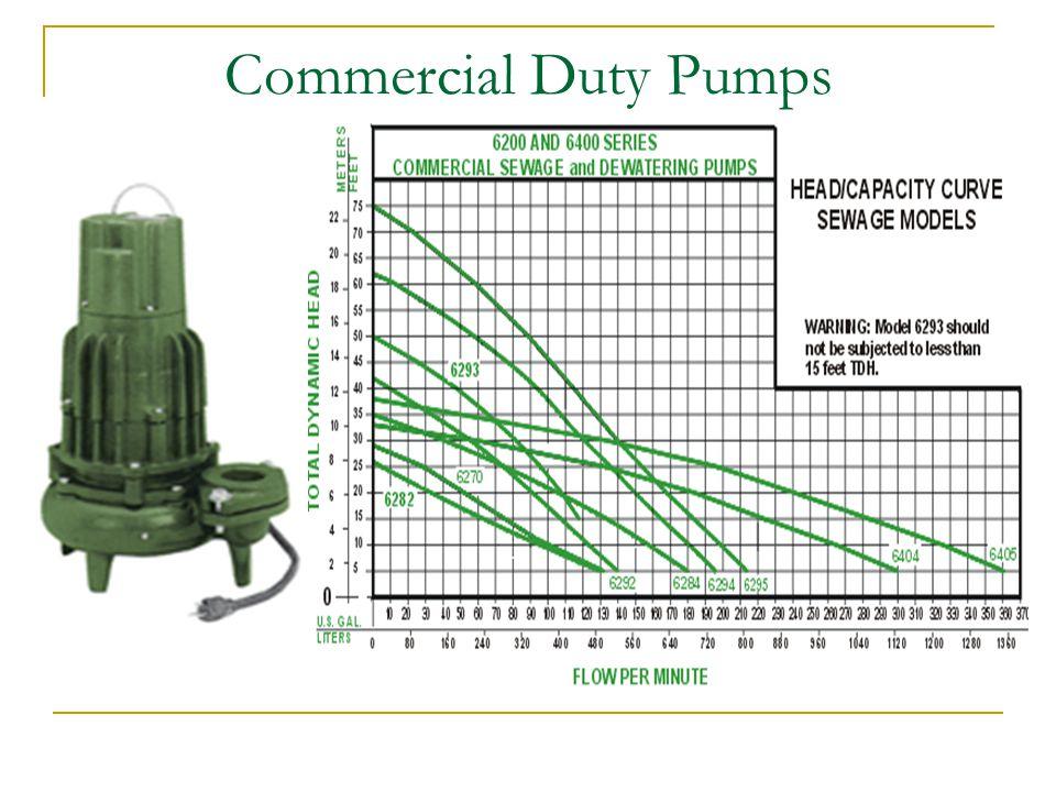 Commercial Duty Pumps