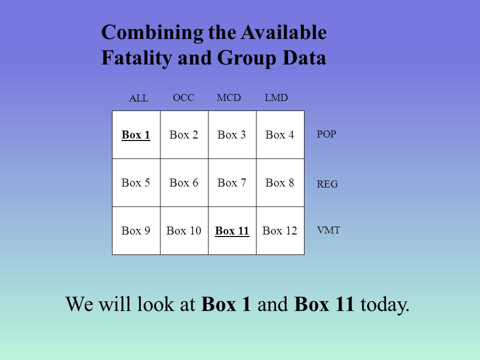 Box 1 ALL OCCMCDLMD POP REG VMT Combining the Available Fatality and Group Data Box 2Box 3Box 4 Box 5Box 6Box 7Box 8 Box 9Box 10Box 11Box 12 We will look at Box 1 and Box 11 today.