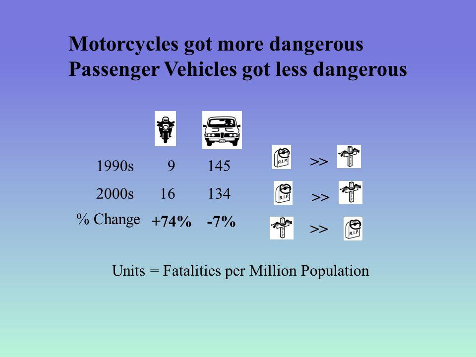 1990s 2000s % Change >> 9 16 +74% 145 134 -7% Units = Fatalities per Million Population Motorcycles got more dangerous Passenger Vehicles got less dan