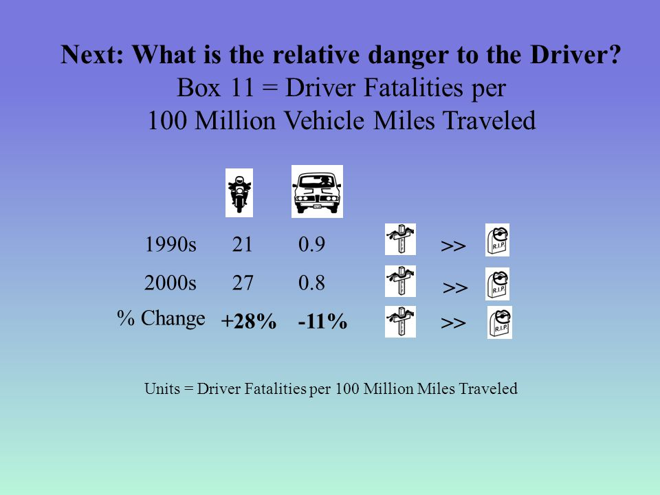 Next: What is the relative danger to the Driver.