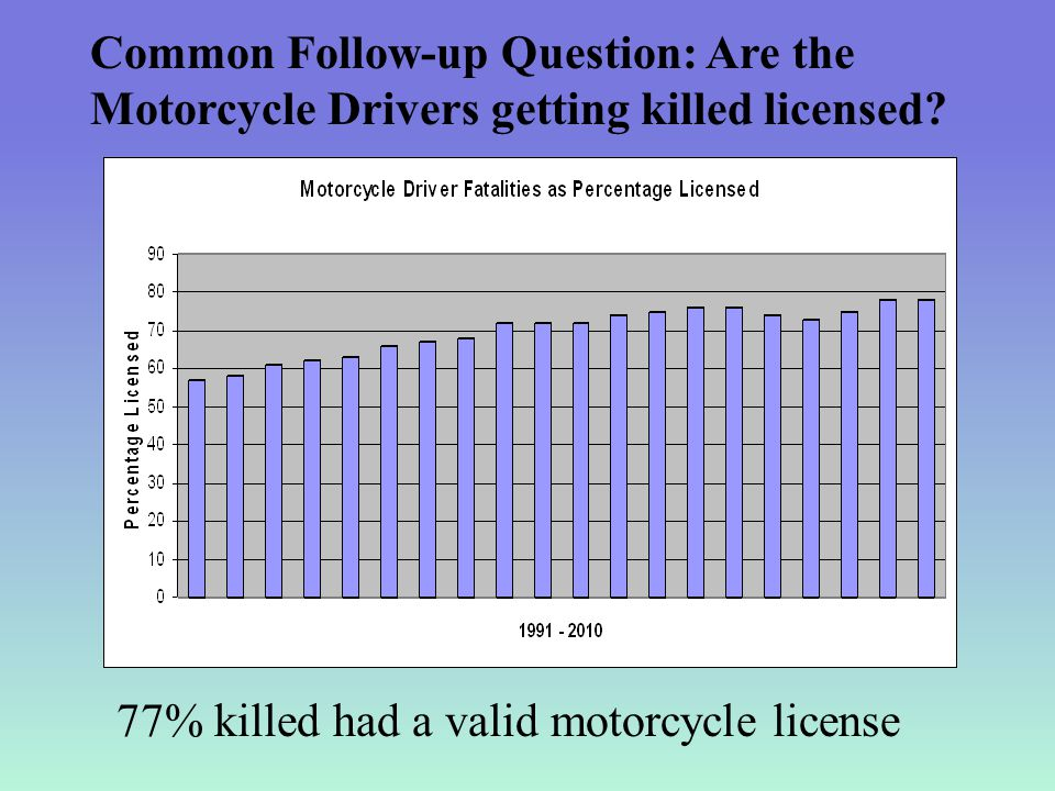 Common Follow-up Question: Are the Motorcycle Drivers getting killed licensed.