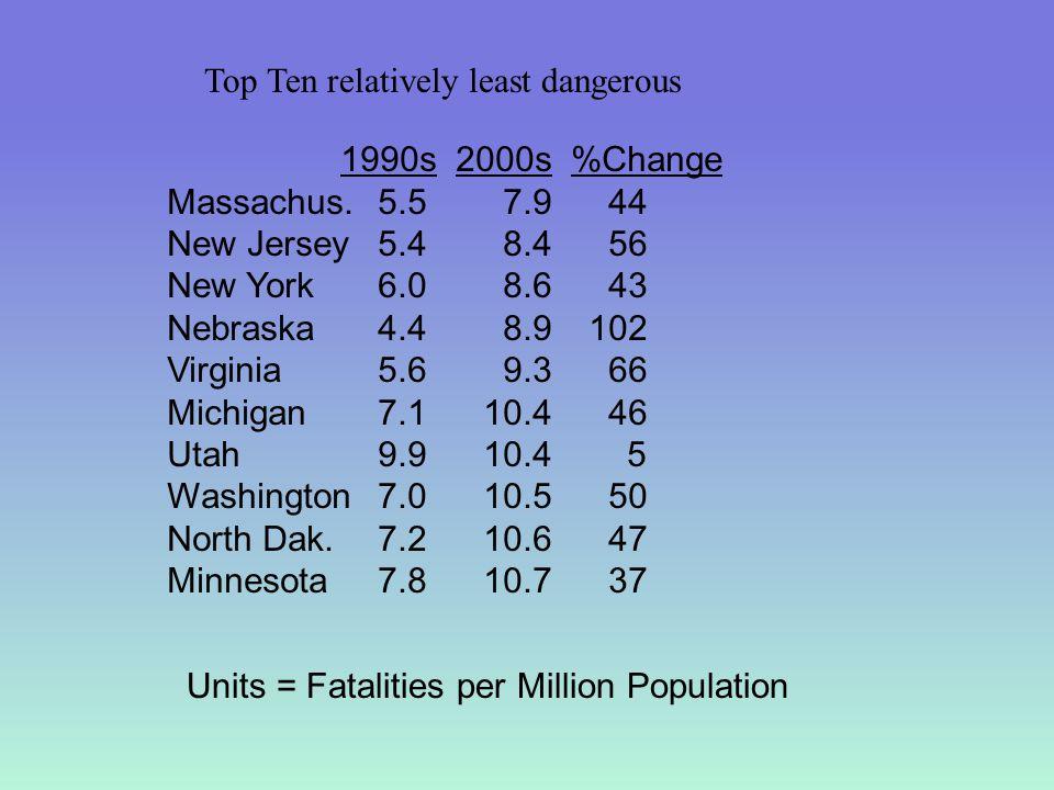 Top Ten relatively least dangerous 1990s 2000s %Change Massachus. 5.5 7.9 44 New Jersey 5.4 8.4 56 New York 6.0 8.6 43 Nebraska 4.4 8.9102 Virginia 5.