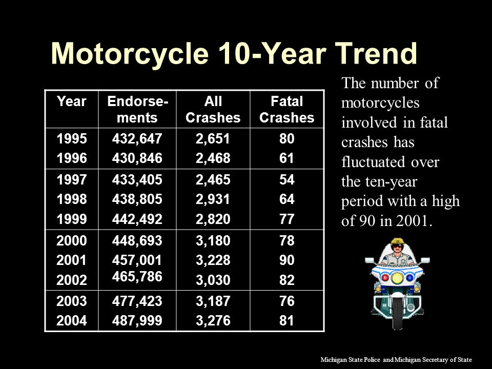 Motorcycle 10-Year Trend YearEndorse- ments All Crashes Fatal Crashes 1995 1996 432,647 430,846 2,651 2,468 80 61 1997 1998 1999 433,405 438,805 442,492 2,465 2,931 2,820 54 64 77 2000 2001 2002 448,693 457,001 465,786 3,180 3,228 3,030 78 90 82 2003 2004 477,423 487,999 3,187 3,276 76 81 The number of motorcycles involved in fatal crashes has fluctuated over the ten-year period with a high of 90 in 2001.
