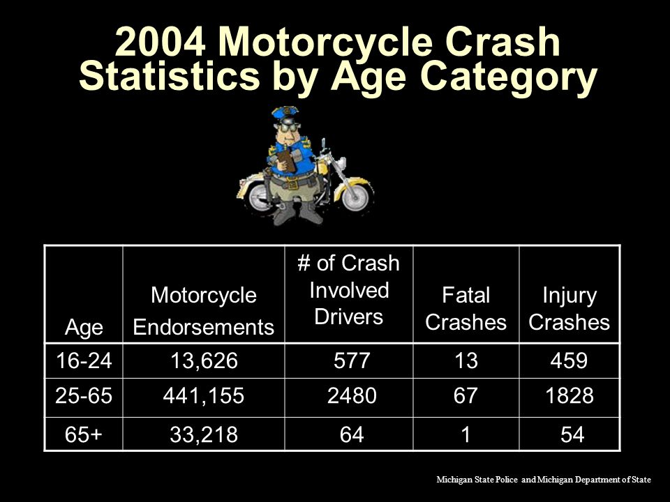 2004 Motorcycle Crash Statistics by Age Category Age Motorcycle Endorsements # of Crash Involved Drivers Fatal Crashes Injury Crashes 16-2413,626 57713459 25-65441,155 2480671828 65+33,218 641 54 Michigan State Police and Michigan Department of State