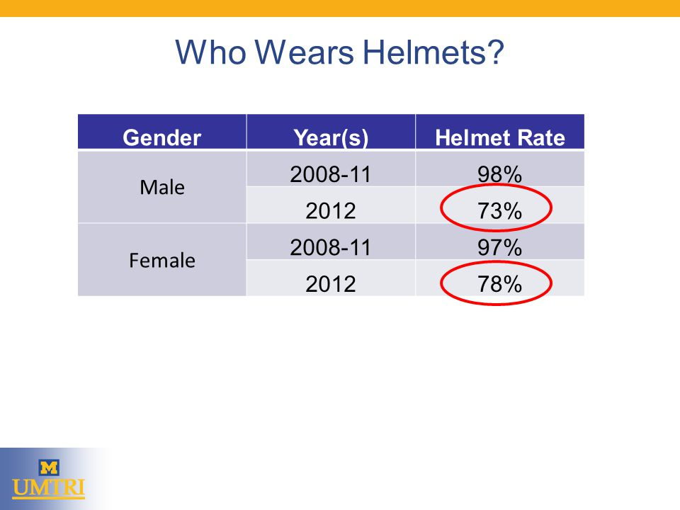 Who Wears Helmets GenderYear(s)Helmet Rate Male 2008-1198% 201273% Female 2008-1197% 201278%