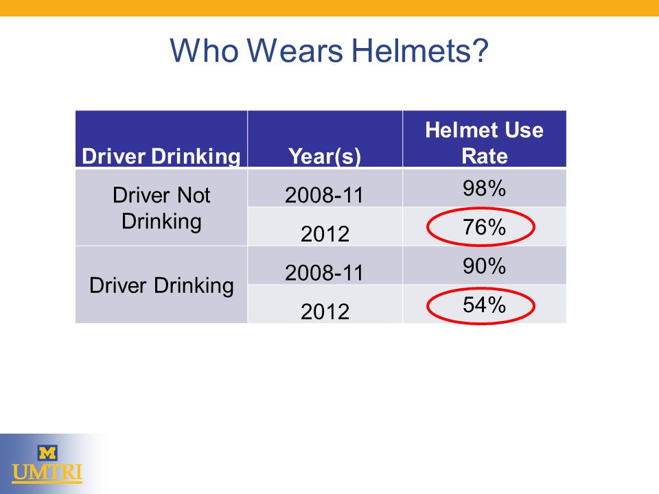Who Wears Helmets.