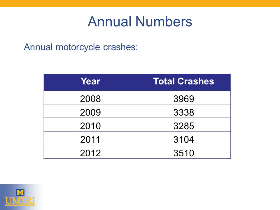 Annual Numbers Annual motorcycle crashes: YearTotal Crashes 20083969 20093338 20103285 20113104 20123510