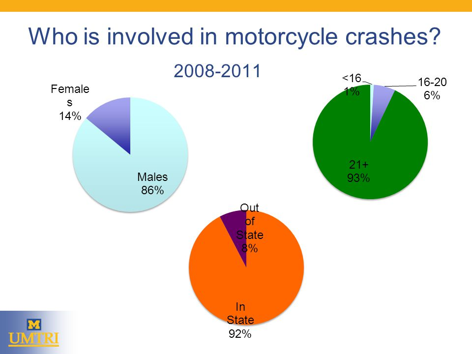 Who is involved in motorcycle crashes 2008-2011