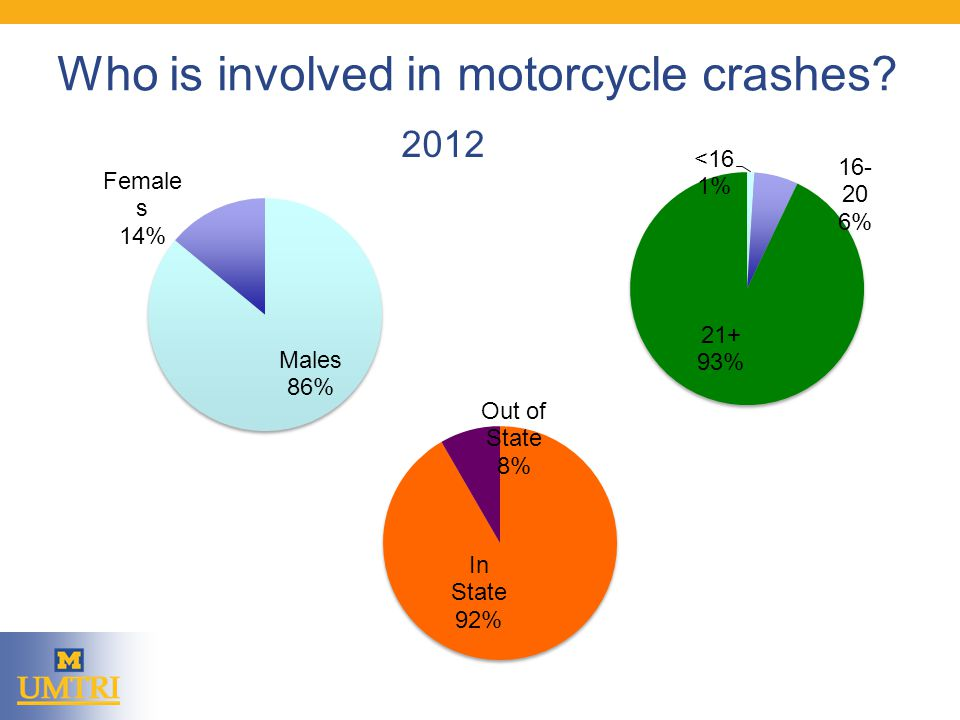 Who is involved in motorcycle crashes 2012
