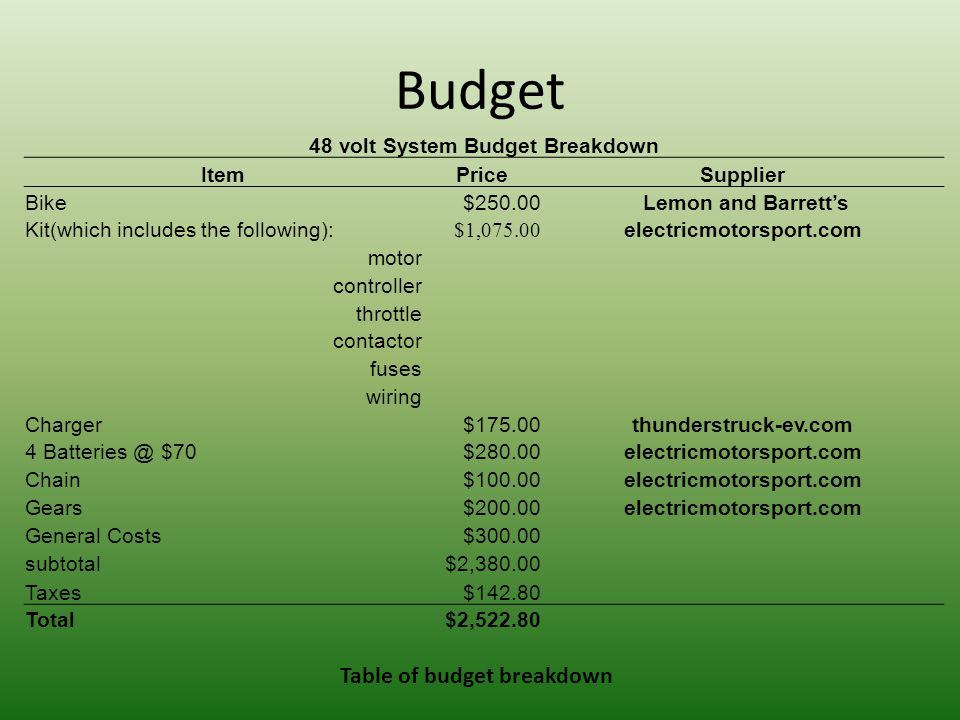 Budget 48 volt System Budget Breakdown ItemPriceSupplier Bike$250.00 Lemon and Barrett's Kit(which includes the following): $1,075.00 electricmotorspo