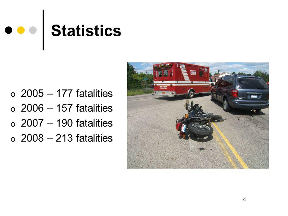 4 Statistics 2005 – 177 fatalities 2006 – 157 fatalities 2007 – 190 fatalities 2008 – 213 fatalities