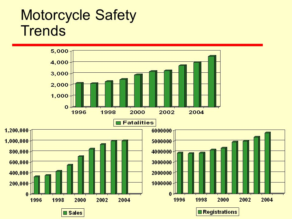 Motorcycle Safety Program: Activities  Rider Licensing Updating Motorcycle Operator Licensing System – Guidelines for Motor Vehicle Administrators and Integrating Motorcycle Rider Education and Licensing Reduce the number of improperly licensed motorcyclists