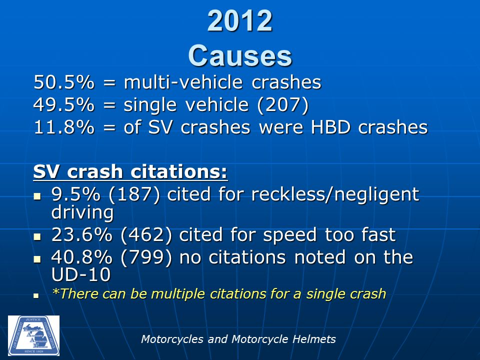 Motorcycles and Motorcycle Helmets 2012 Causes 50.5% = multi-vehicle crashes 49.5% = single vehicle (207) 11.8% = of SV crashes were HBD crashes SV crash citations: 9.5% (187) cited for reckless/negligent driving 9.5% (187) cited for reckless/negligent driving 23.6% (462) cited for speed too fast 23.6% (462) cited for speed too fast 40.8% (799) no citations noted on the UD-10 40.8% (799) no citations noted on the UD-10 *There can be multiple citations for a single crash *There can be multiple citations for a single crash
