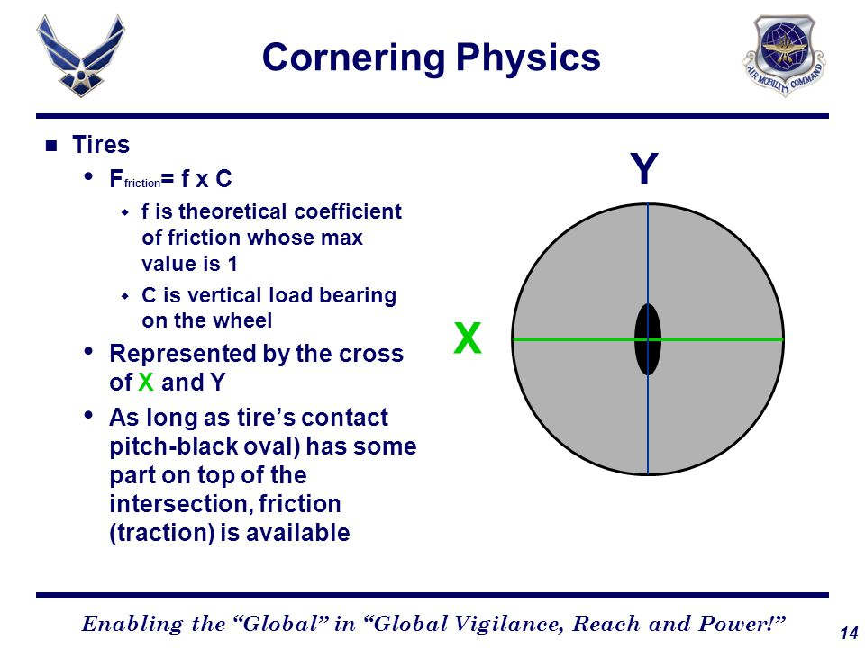 14 Enabling the Global in Global Vigilance, Reach and Power! Cornering Physics Tires F friction = f x C  f is theoretical coefficient of friction whose max value is 1  C is vertical load bearing on the wheel Represented by the cross of X and Y As long as tire's contact pitch-black oval) has some part on top of the intersection, friction (traction) is available Y X