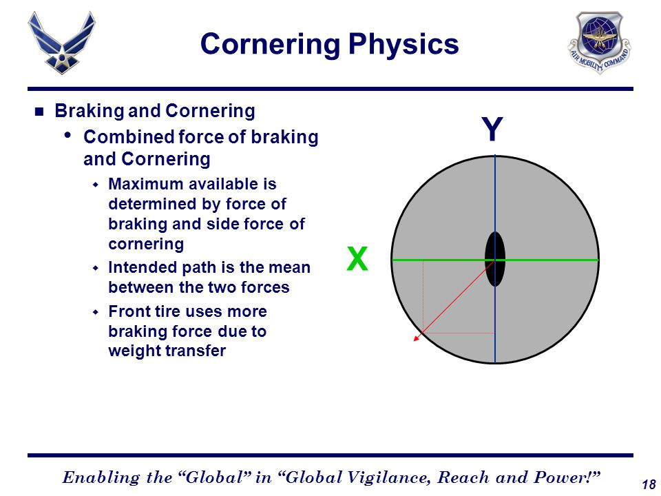 18 Enabling the Global in Global Vigilance, Reach and Power! Cornering Physics Braking and Cornering Combined force of braking and Cornering  Maximum available is determined by force of braking and side force of cornering  Intended path is the mean between the two forces  Front tire uses more braking force due to weight transfer Y X