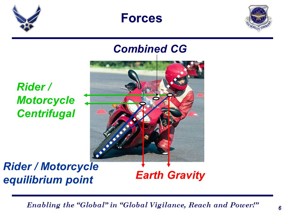 6 Enabling the Global in Global Vigilance, Reach and Power! Forces Rider / Motorcycle Centrifugal Rider / Motorcycle equilibrium point Earth Gravity Combined CG