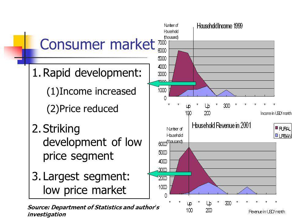 10 1.Rapid development: (1)Income increased (2)Price reduced 2.Striking development of low price segment 3.Largest segment: low price market Consumer