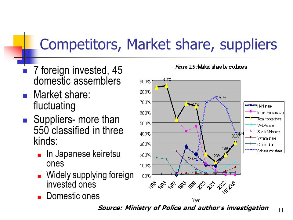 11 Competitors, Market share, suppliers 7 foreign invested, 45 domestic assemblers Market share: fluctuating Suppliers- more than 550 classified in th