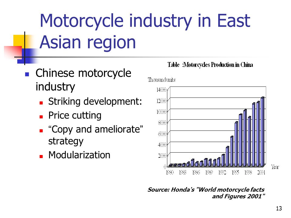 """13 Chinese motorcycle industry Striking development: Price cutting """" Copy and ameliorate """" strategy Modularization Motorcycle industry in East Asian r"""