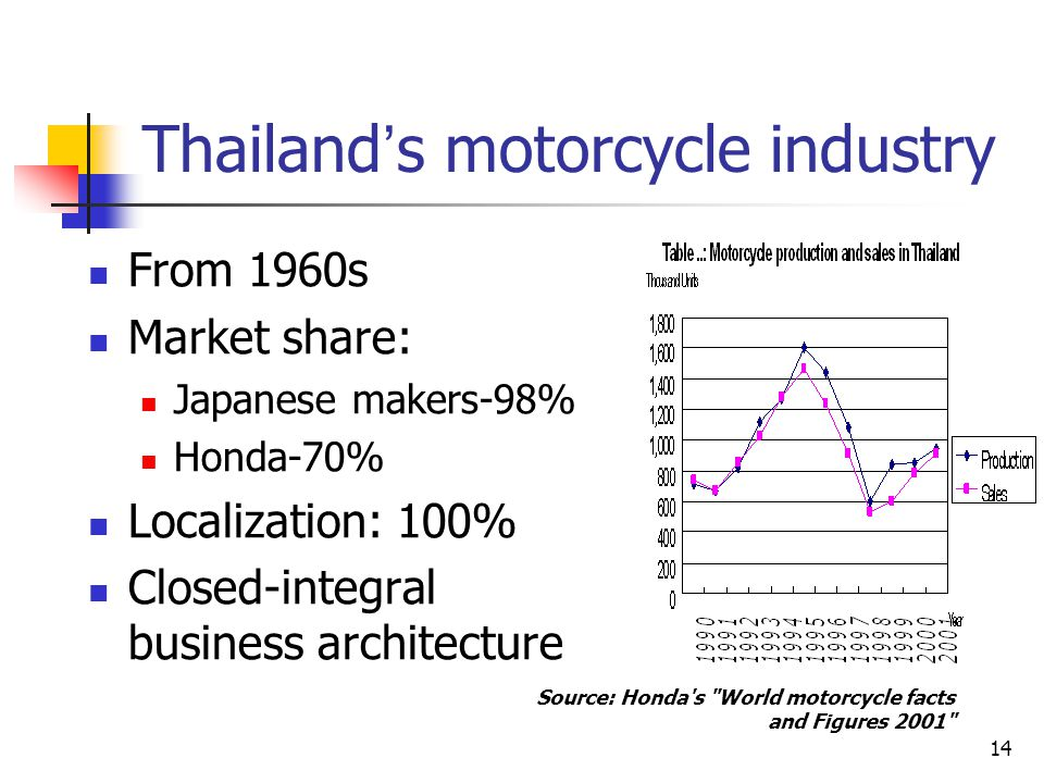 14 Thailand ' s motorcycle industry From 1960s Market share: Japanese makers-98% Honda-70% Localization: 100% Closed-integral business architecture So