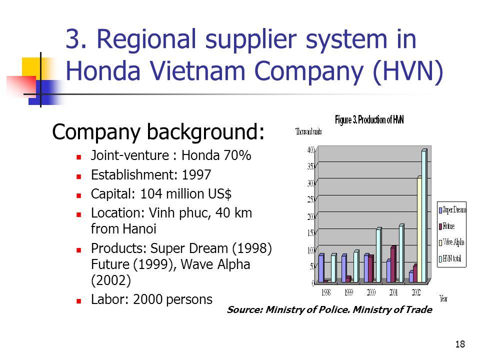 18 3. Regional supplier system in Honda Vietnam Company (HVN) Company background: Joint-venture : Honda 70% Establishment: 1997 Capital: 104 million U