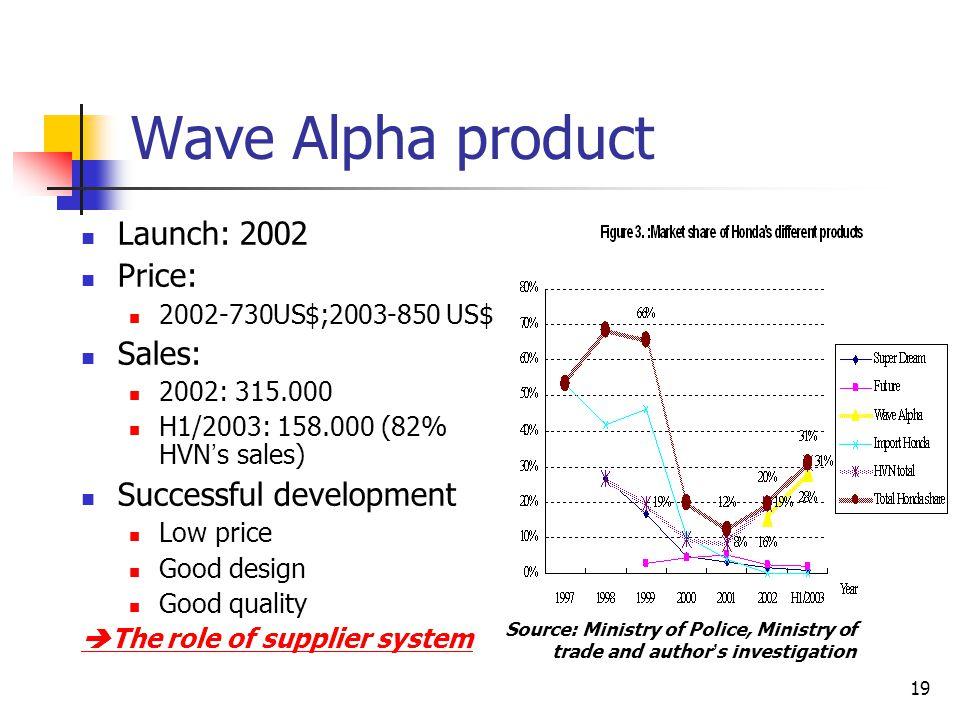 19 Wave Alpha product Launch: 2002 Price: 2002-730US$;2003-850 US$ Sales: 2002: 315.000 H1/2003: 158.000 (82% HVN ' s sales) Successful development Lo