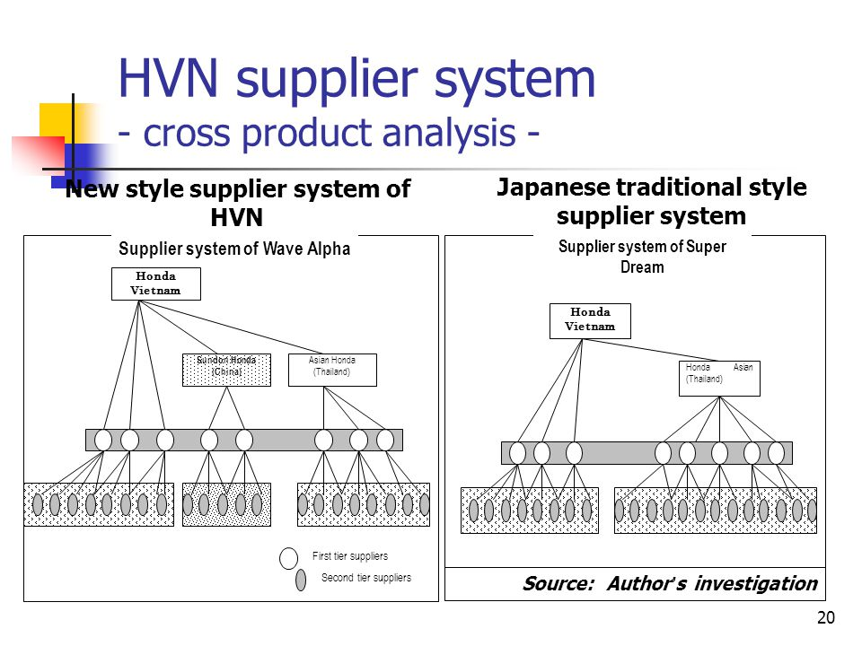 20 HVN supplier system - cross product analysis - Supplier system of Super Dream Honda Vietnam Honda Asian (Thailand) Supplier system of Wave Alpha Ho