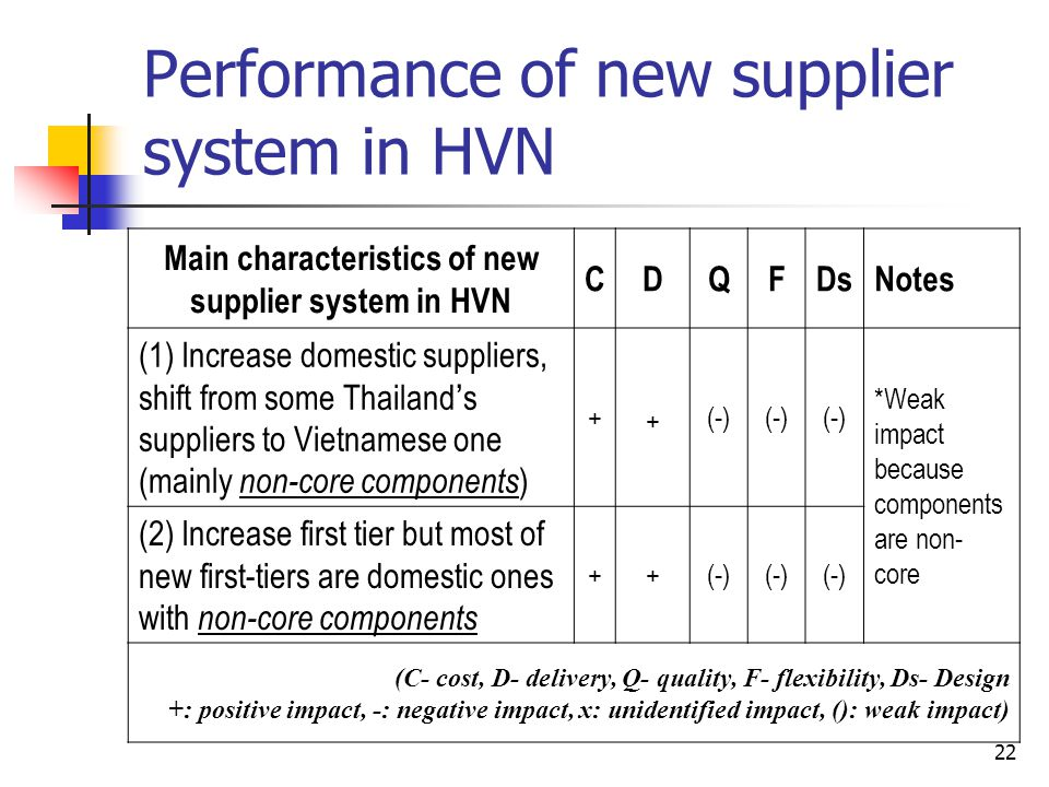 22 Performance of new supplier system in HVN Main characteristics of new supplier system in HVN CDQFDsNotes (1) Increase domestic suppliers, shift fro
